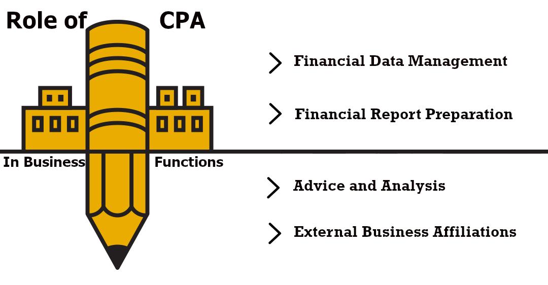 CPA Century City